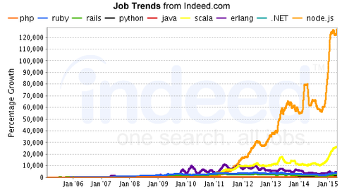 Why I wouldn't use rails for a new company | Jared Friedman