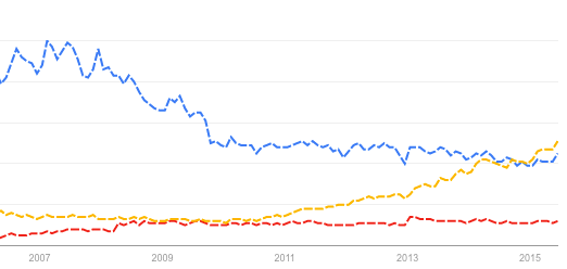 Google Trends - Web Search interest- Ruby on Rails- Django- Node.js - Worldwide- 2004 - present 2015-06-20 18-50-49