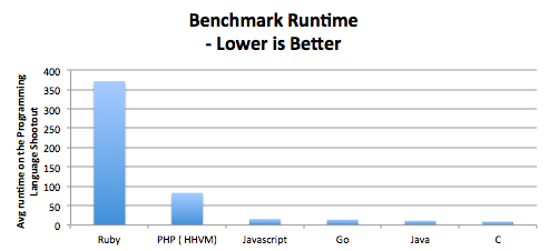 Programming language speed comparison.xlsx 2015-06-20 19-13-00